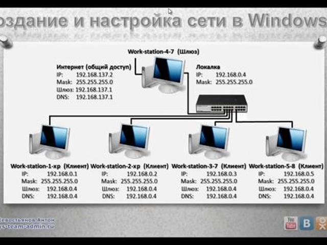 Как создать сеть вин 7